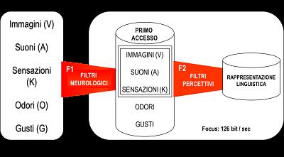 Come funaziona la PNL - Rappresentaziona linguistica_opt