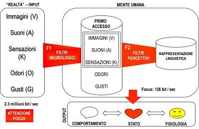 Come funziona la PNL - Focus