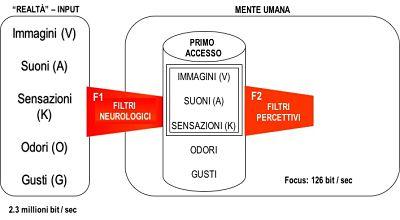 Come funziona la PNL - filtri percettivi F2